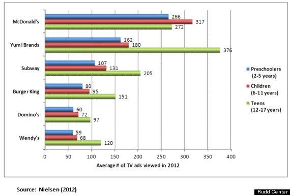 Fast Food Advertising Statistics Australia