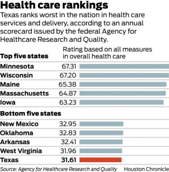 texas health care fed ranking