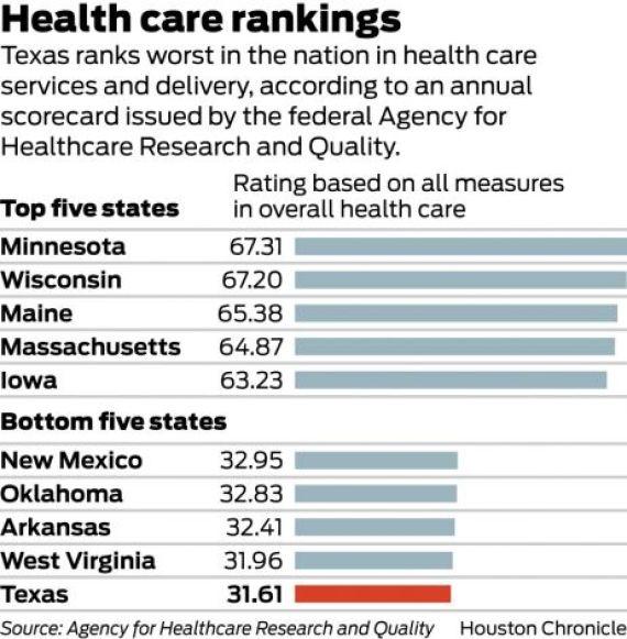 texas health care fed ranking