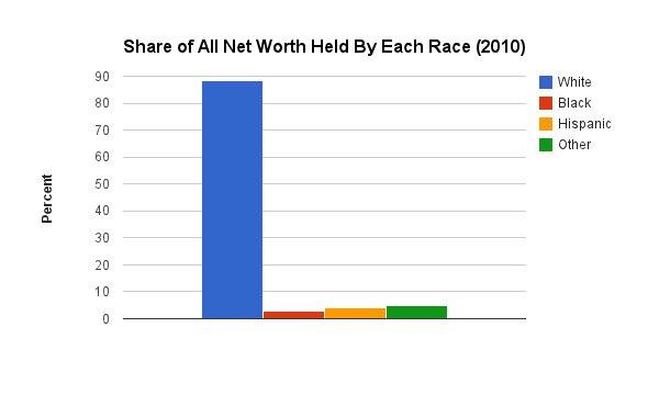 share worth race