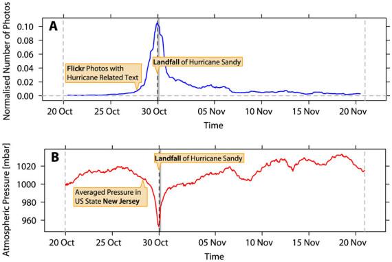 gráficas huracán sandi