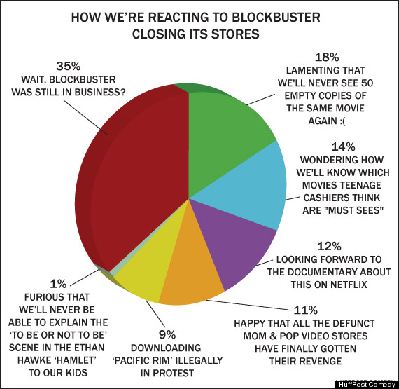 how were reacting to blockbuster