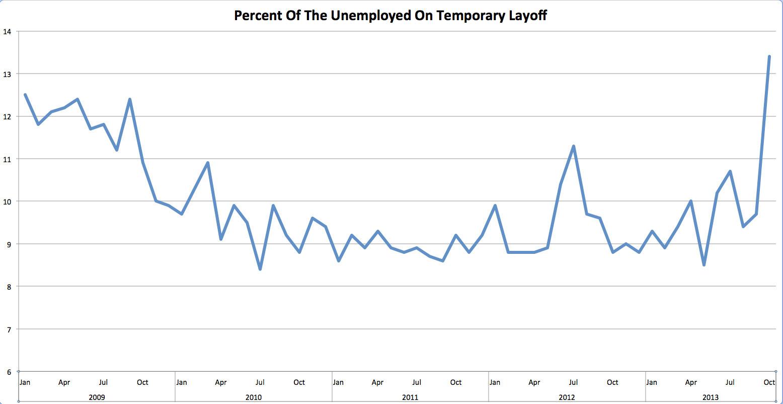 temp layoffs