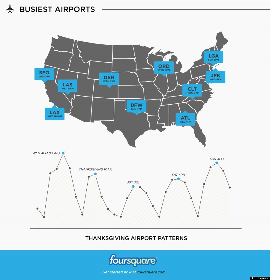 The Busiest Airports And Rest Stops During Thanksgiving According - The 10 busiest us airports at thanksgiving
