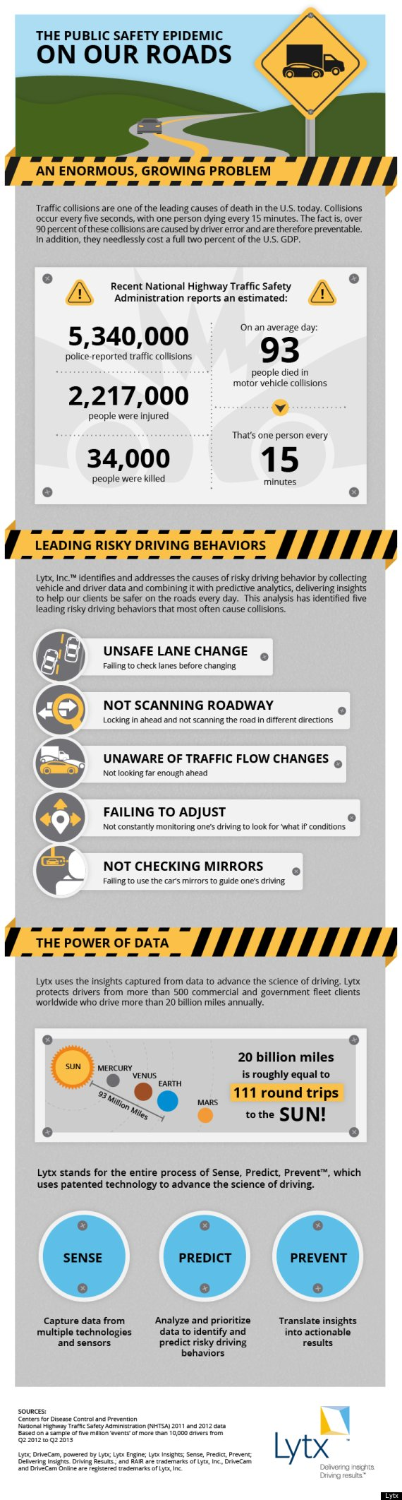 lytx infographic