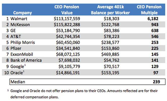 Walmart CEO's Retirement Plan 6,200 Times Bigger Than
