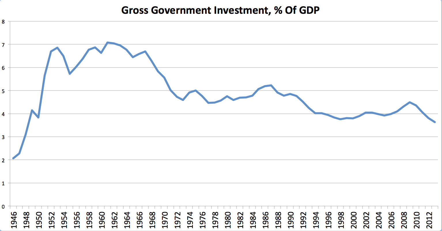 gross government investment