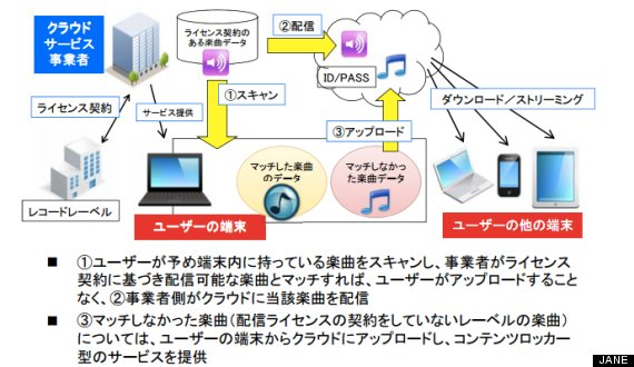【悲報】DropboxやGmail有料化か JASRAC「HDD・ガラケー・スマホ・クラウド…すべての媒体から徴収する」