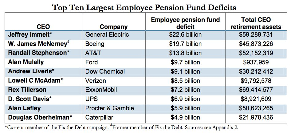 pension deficits