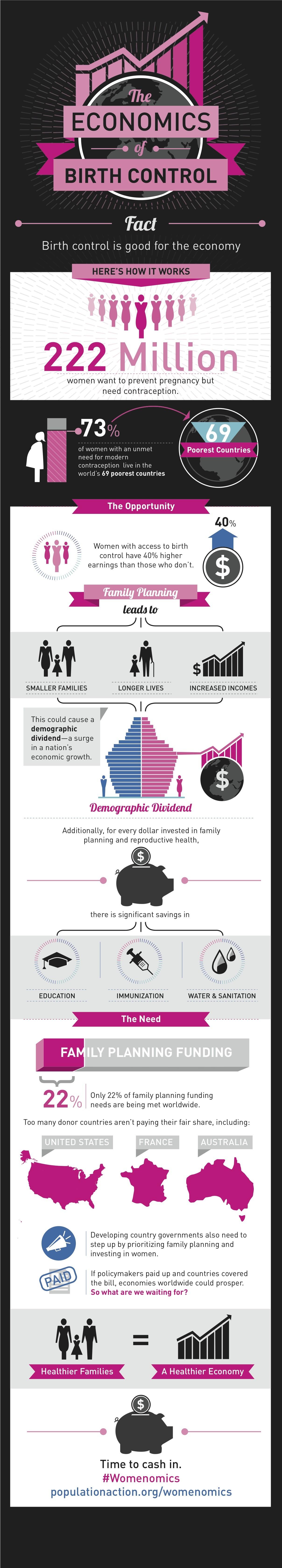 economics of birth control