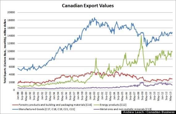 canadian export values
