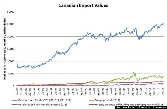 canadian import values
