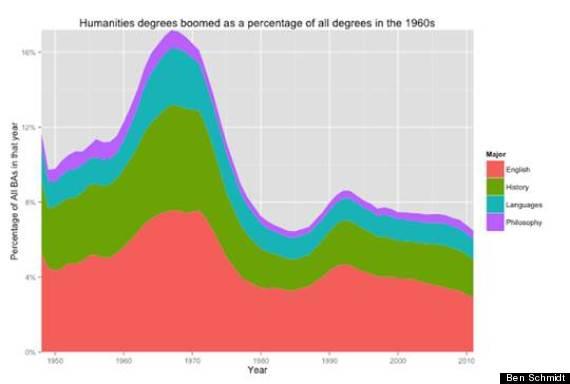 humanities graphic
