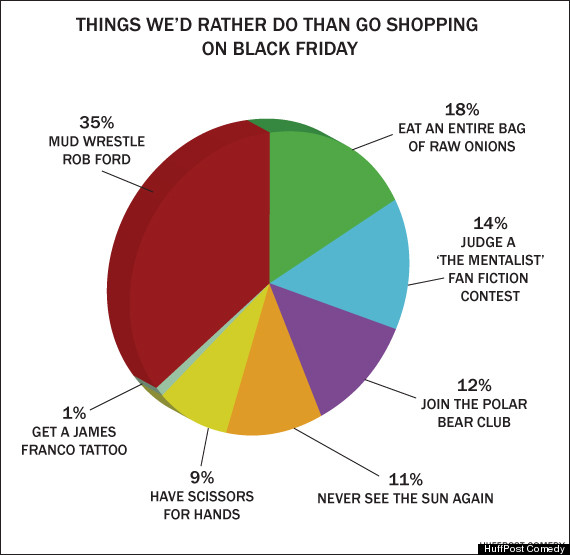 What We D Rather Do On Black Friday In Pie Chart Form