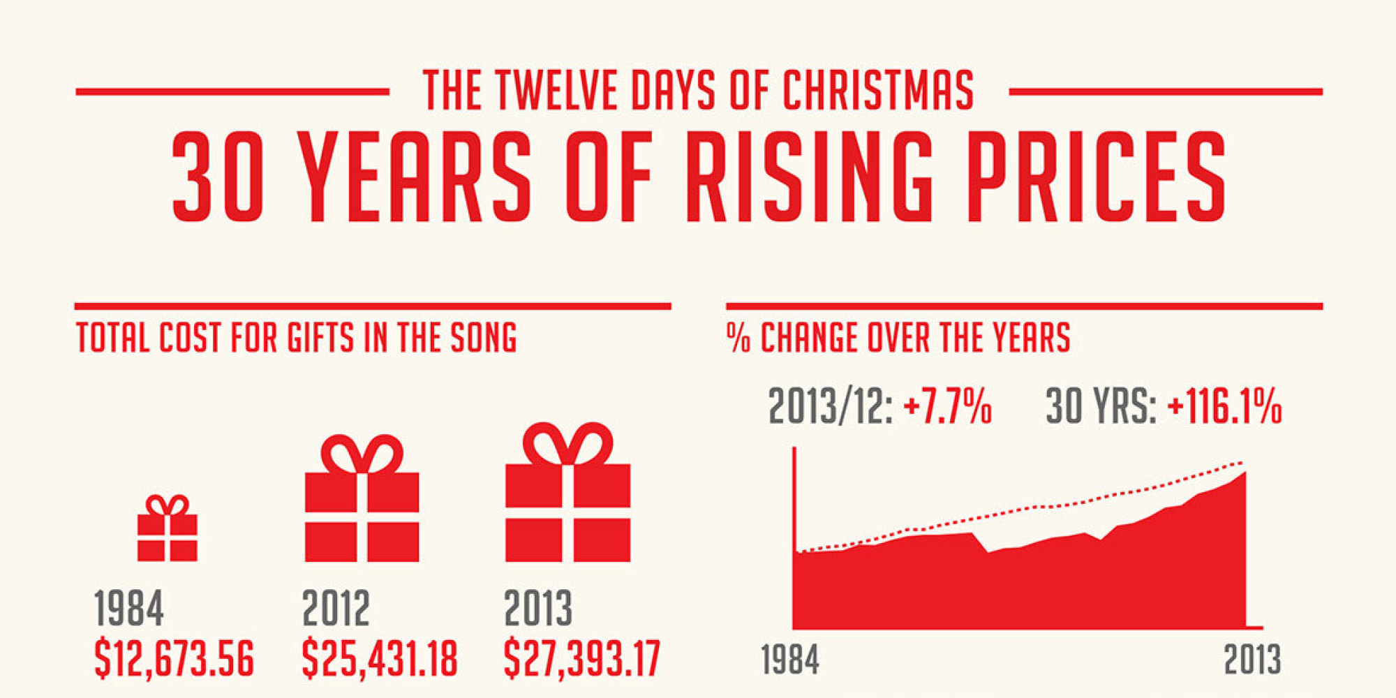 Here's How Much It Would Cost To Buy Everything From 'The 12 Days Of Christmas'