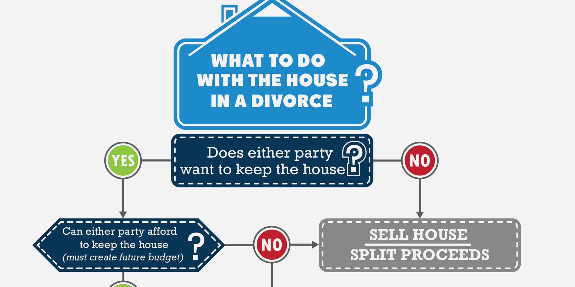 divorced sell house