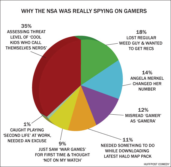 nsa spying gamers