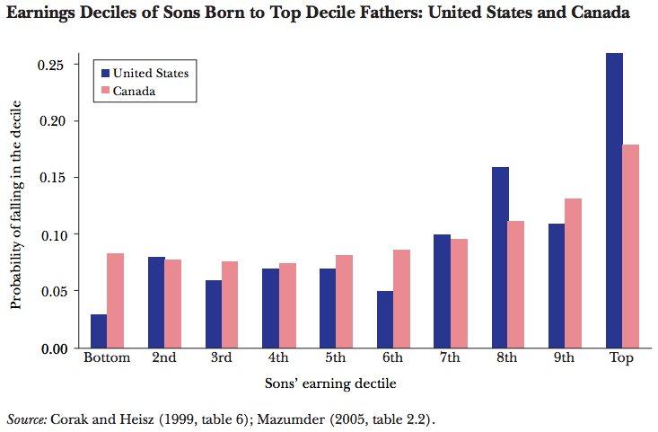rich dads