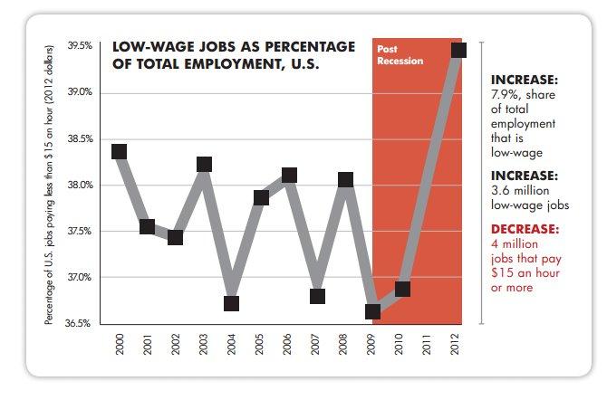 low wage joba