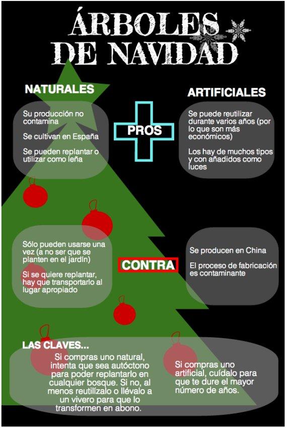 infografia rboles navidad