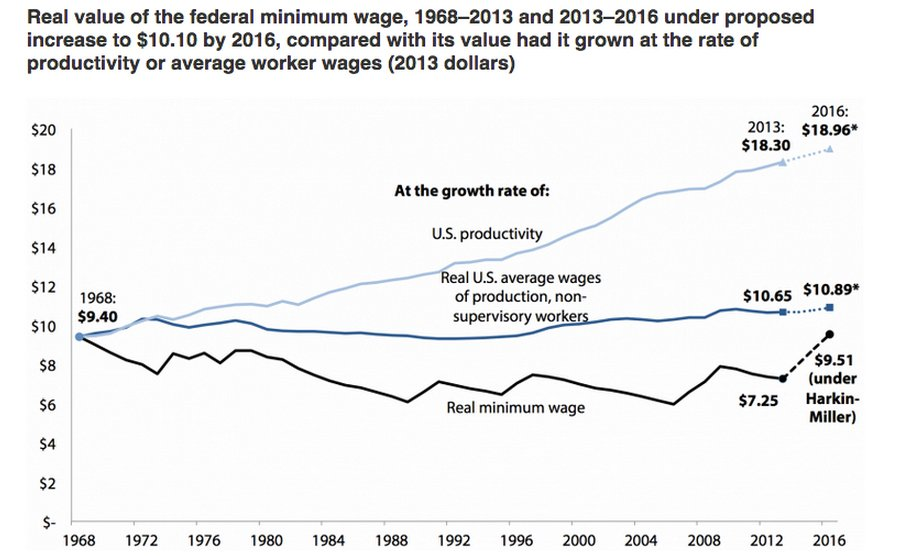 1010 Minimum Wage Would Actually Create New Jobs Study Huffpost