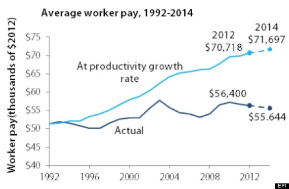 worker pay