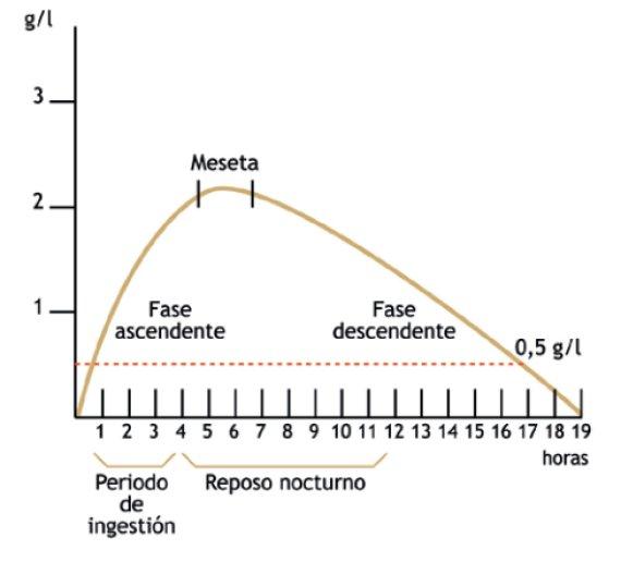 curva de alcohol