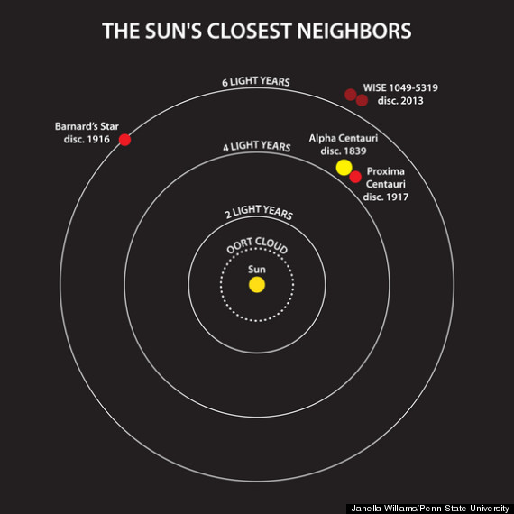 dwarf planets and their locations - photo #7
