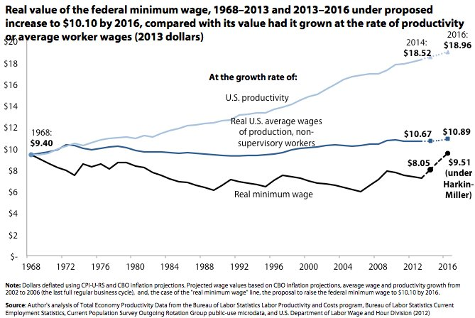 the federal minimum wage essay A summary of the pros and cons of raising the minimum wage, the differences between federal and state rates, and initiatives to increase the minimum wage.