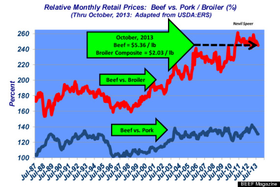 retail beef prices