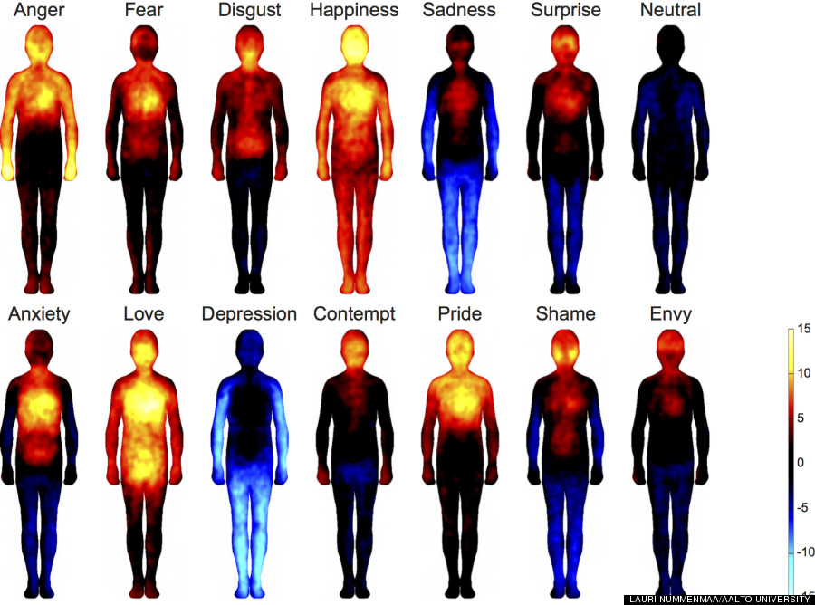 body emotions