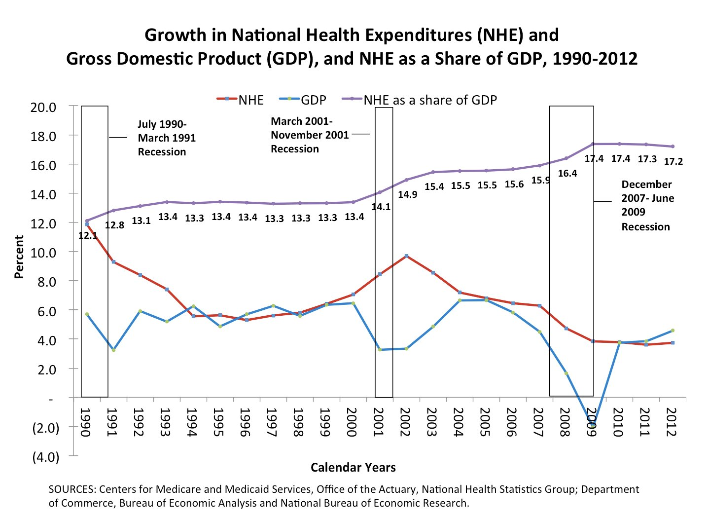 Health Care Spending Slows To Historically Low Rate | HuffPost
