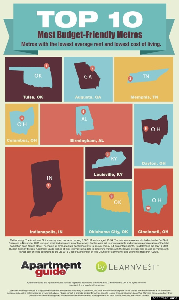 Most affordable cities for living u s united states Cost of living in different states in usa