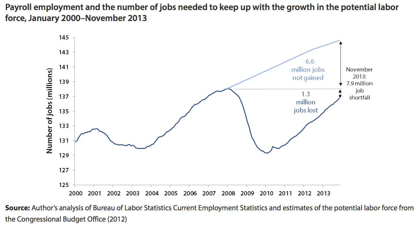 job gap