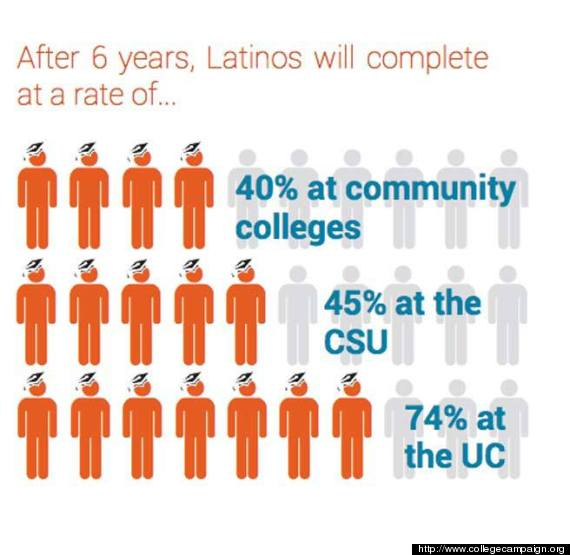 latino education