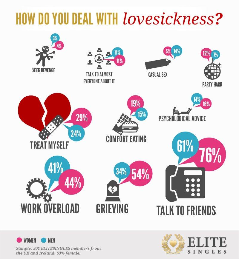 lovesickness