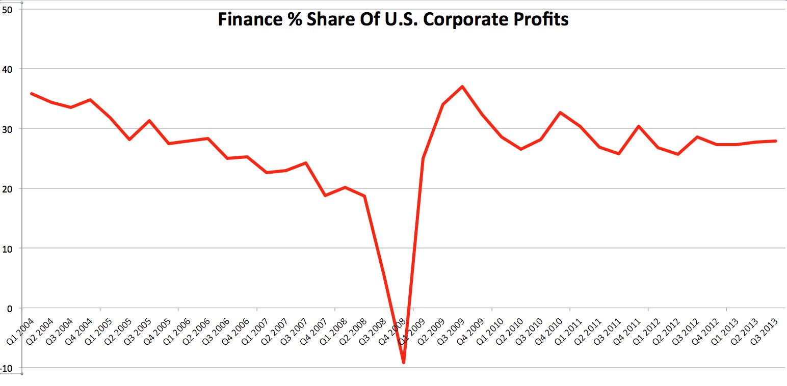 finance share