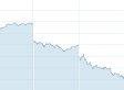 Dow Plunges 318 Points, Worst Drop Since June