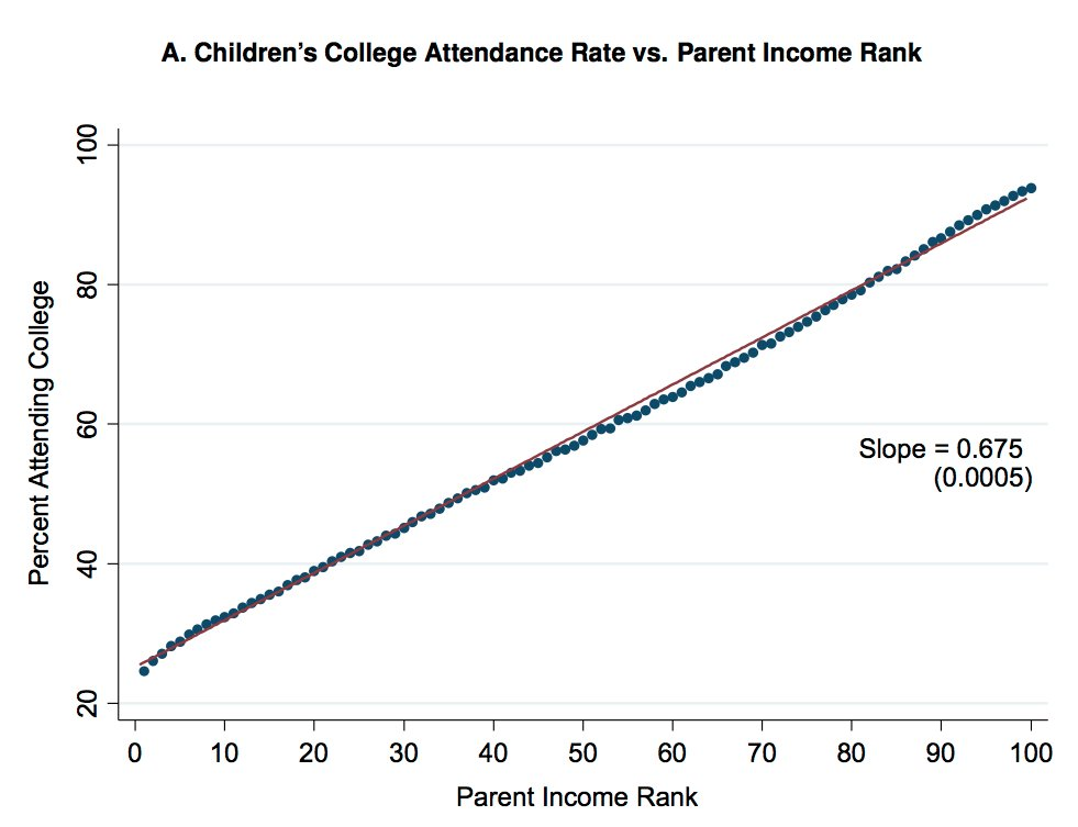 college attendance