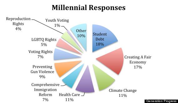 generation progresso