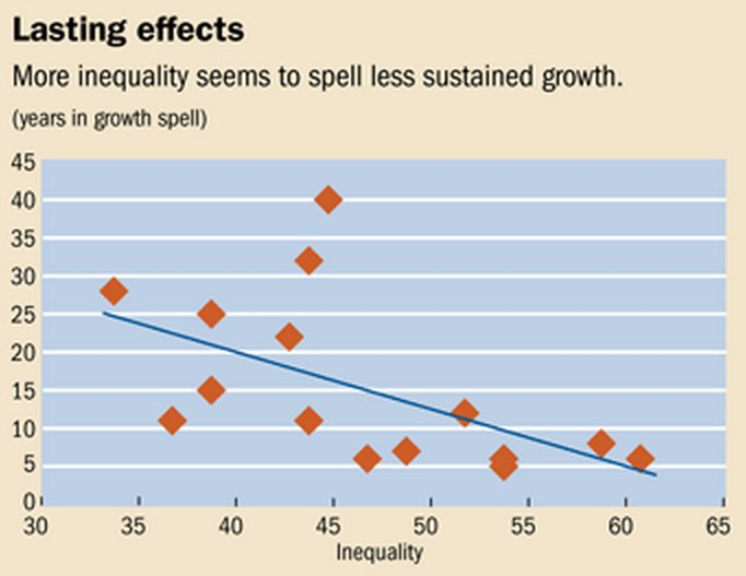 inequality economic growth