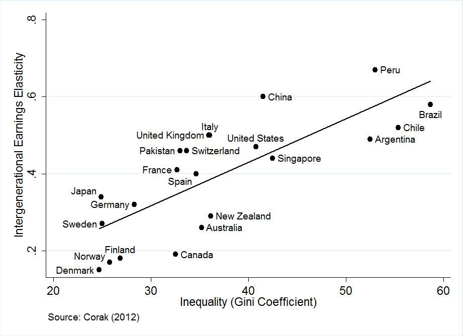 inequality dream