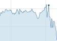 Stocks Slide As Fed Trims Stimulus