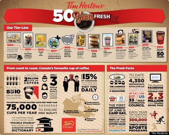 tim hortons infographic