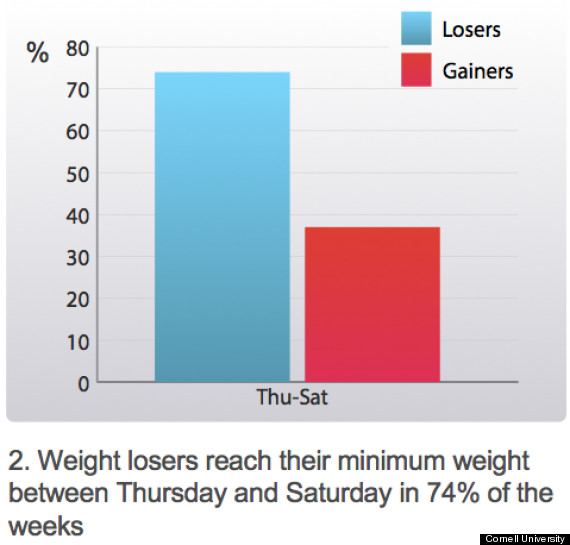 how to lose weekend weight gain