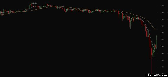 Bitcoin tumbles once again