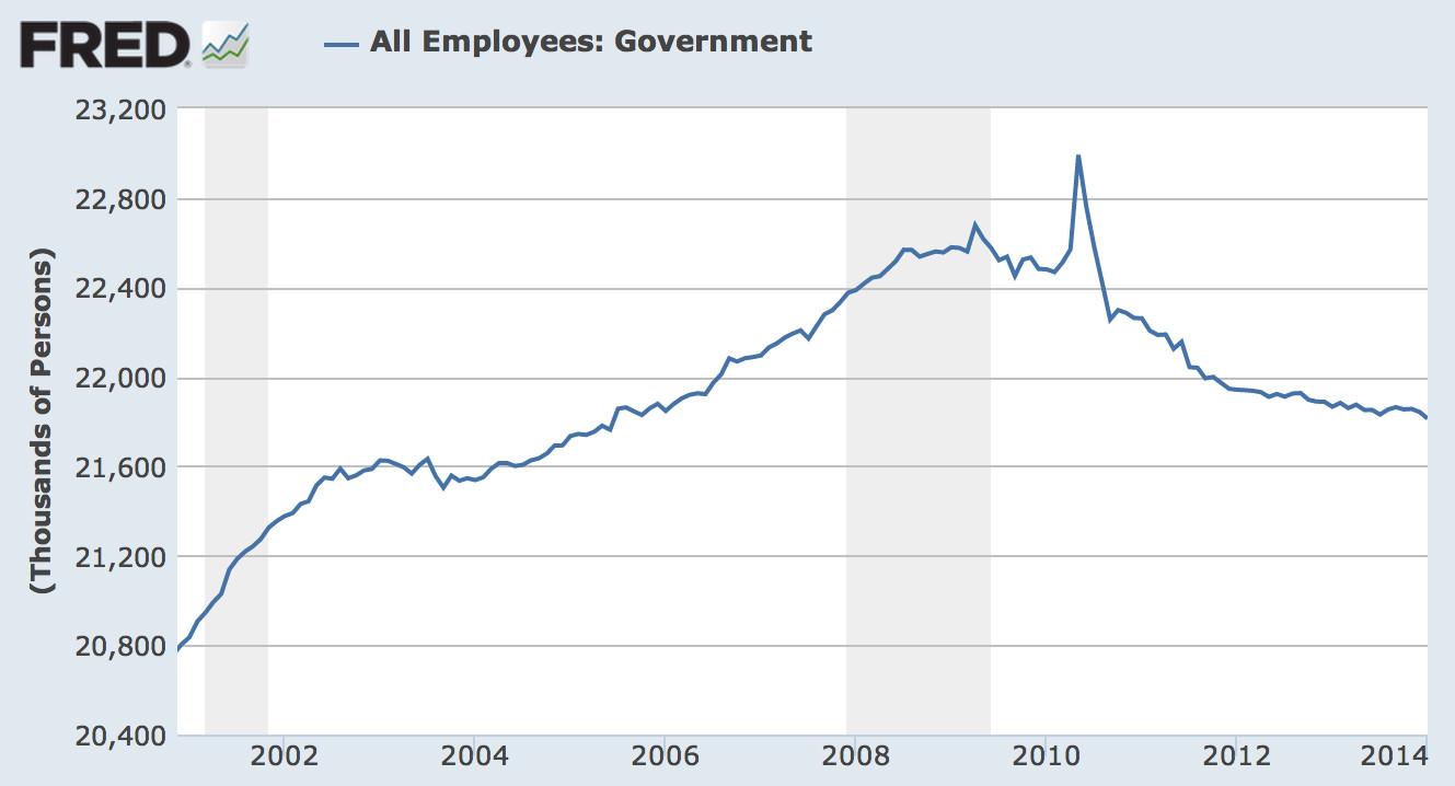 govt employees