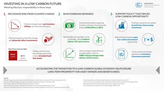 investing in a lowcarbon future