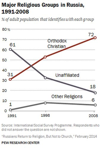 Religion in russia shows increase in orthodox christian religious groups sciox Image collections