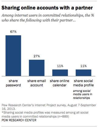couples social media